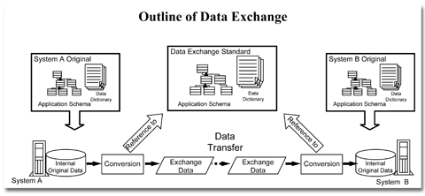Outline of Data Exchange